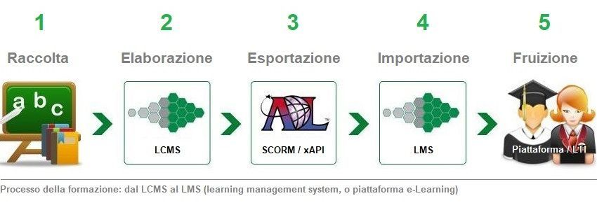 Processo della formazione dal LCMS al LMS con la piattaforma e-Learning disponibile in SaaS